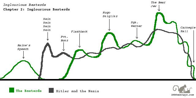Chapter 2 timeline