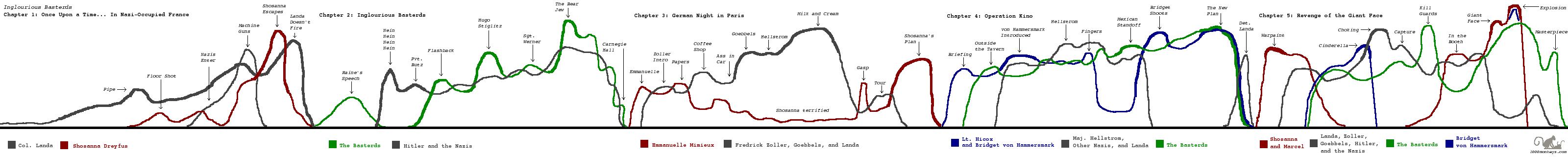 Full visual timeline